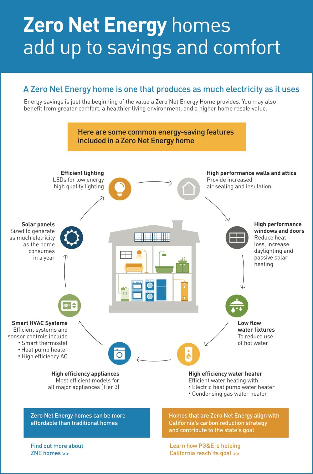 Infographic - Zero Net EnergyR.png
